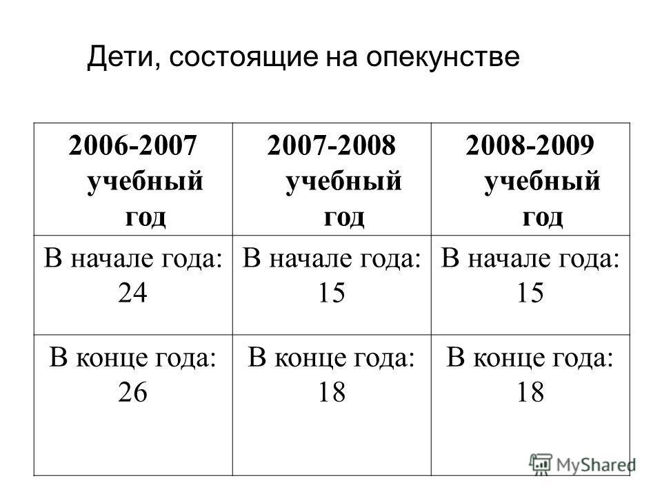 2006-2007 учебный год 2007-2008 учебный год 2008-2009 учебный год В начале года: 24 В начале года: 15 В начале года: 15 В конце года: 26 В конце года: 18 В конце года: 18 Дети, состоящие на опекунстве