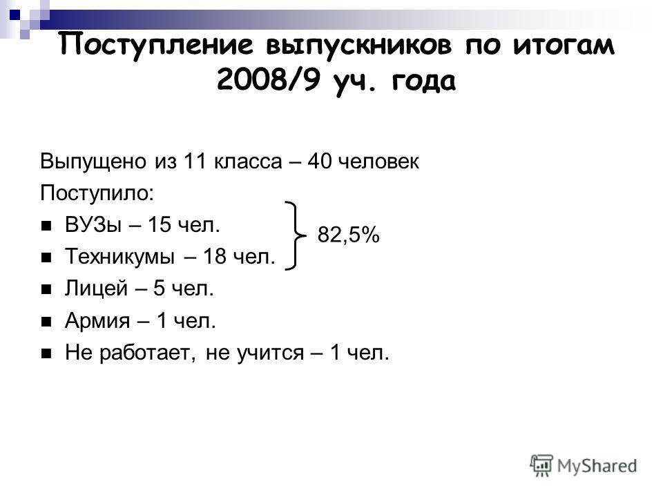 Поступление выпускников по итогам 2008/9 уч. года Выпущено из 11 класса – 40 человек Поступило: ВУЗы – 15 чел. Техникумы – 18 чел. Лицей – 5 чел. Армия – 1 чел. Не работает, не учится – 1 чел. 82,5%