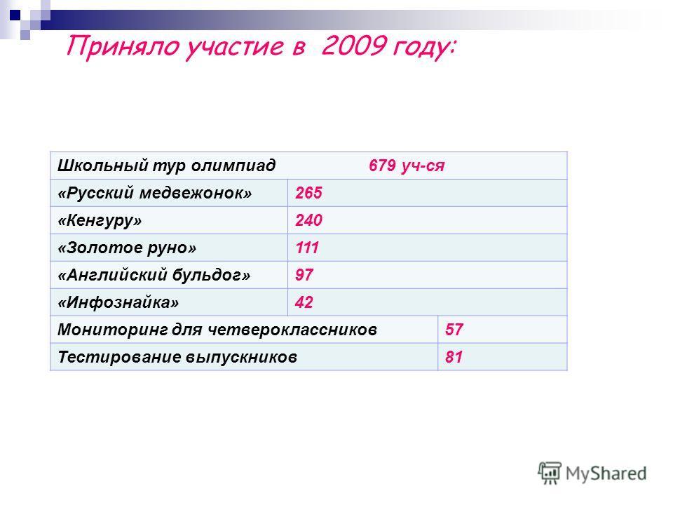 Школьный тур олимпиад 679 уч-ся «Русский медвежонок»265 «Кенгуру»240 «Золотое руно»111 «Английский бульдог»97 «Инфознайка»42 Мониторинг для четвероклассников57 Тестирование выпускников81 Приняло участие в 2009 году: