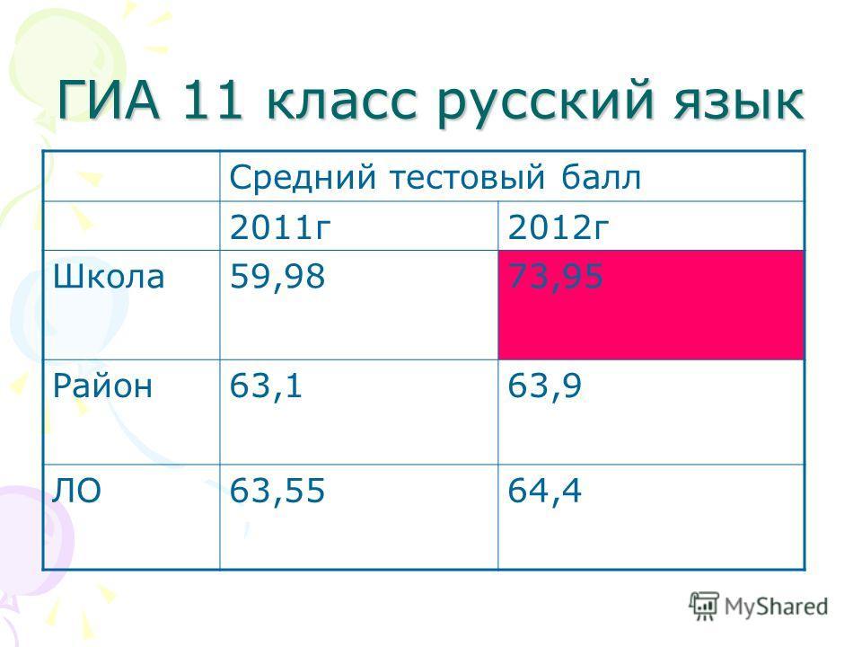 ГИА 11 класс русский язык Средний тестовый балл 2011г2012г Школа59,9873,95 Район63,163,9 ЛО63,5564,4