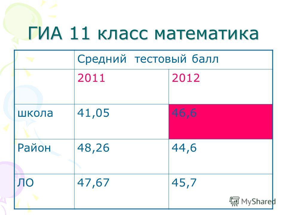 ГИА 11 класс математика Средний тестовый балл 20112012 школа41,0546,6 Район48,2644,6 ЛО47,6745,7