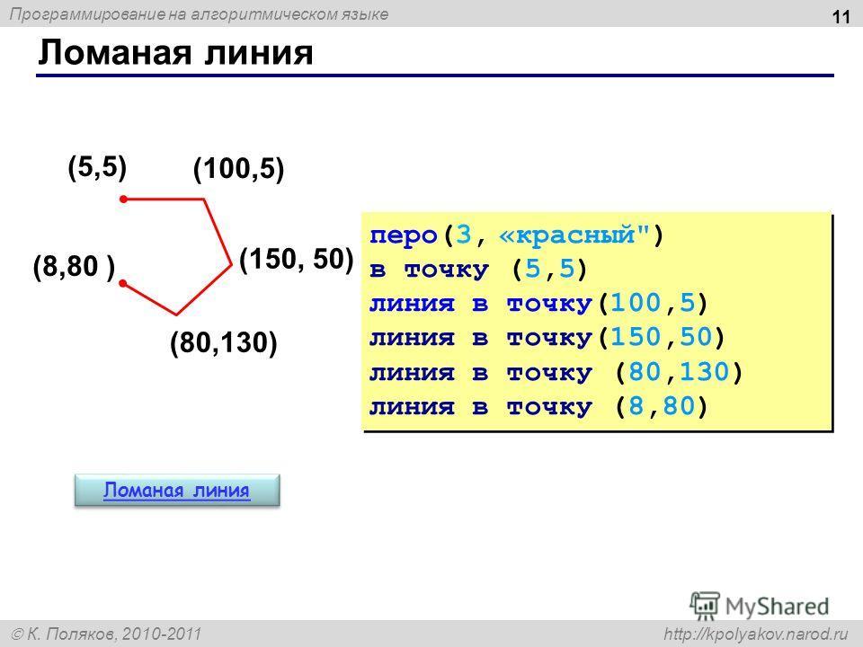 Программирование на алгоритмическом языке К. Поляков, 2010-2011 http://kpolyakov.narod.ru Ломаная линия 11 (5,5) (100,5) (150, 50) (80,130) (8,80 ) перо(3, «красный