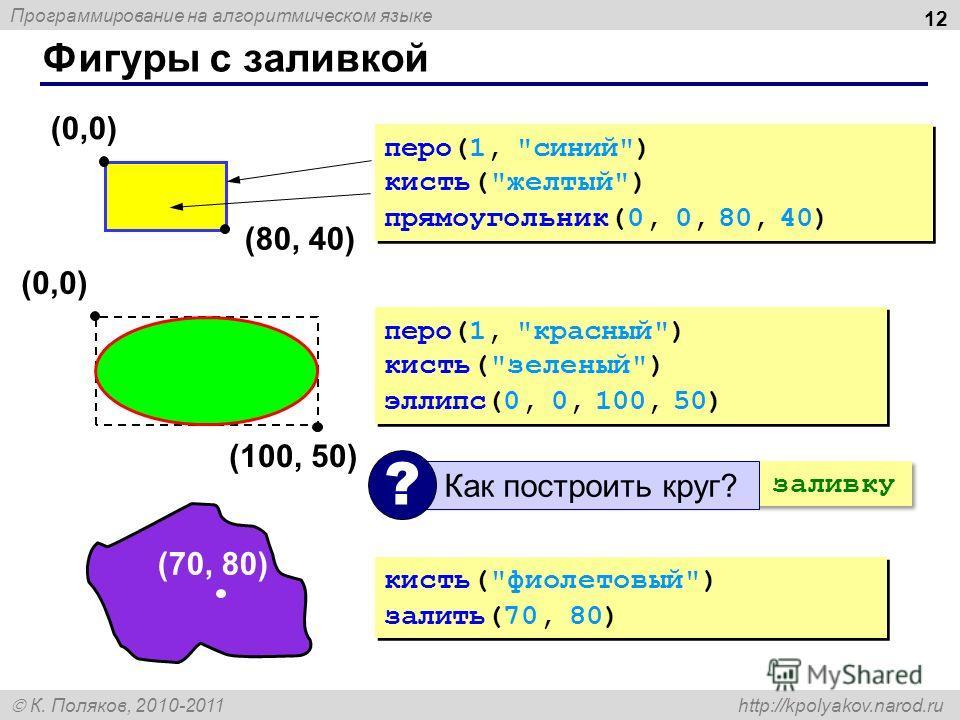 Программирование на алгоритмическом языке К. Поляков, 2010-2011 http://kpolyakov.narod.ru Фигуры с заливкой 12 (0,0) (80, 40) перо(1,