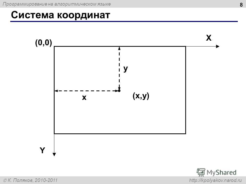 Программирование на алгоритмическом языке К. Поляков, 2010-2011 http://kpolyakov.narod.ru Система координат 8 (0,0) (x,y)(x,y) X Y x y