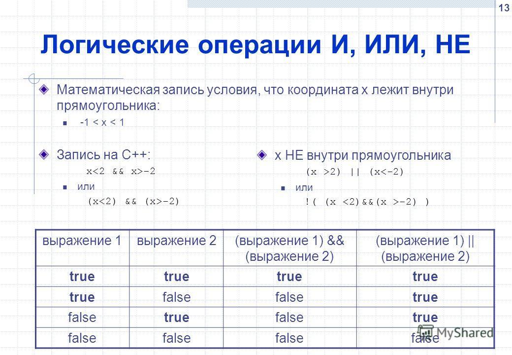 13 Логические операции И, ИЛИ, НЕ Математическая запись условия, что координата х лежит внутри прямоугольника: -1 < x < 1 Запись на С++: x -2 или (x -2) x НЕ внутри прямоугольника (x >2) || (x