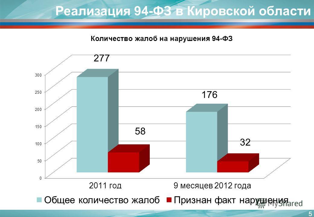 5 Реализация 94-ФЗ в Кировской области