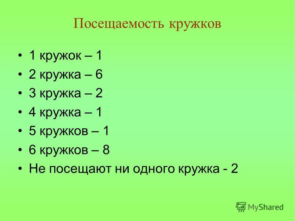 Посещаемость кружков 1 кружок – 1 2 кружка – 6 3 кружка – 2 4 кружка – 1 5 кружков – 1 6 кружков – 8 Не посещают ни одного кружка - 2
