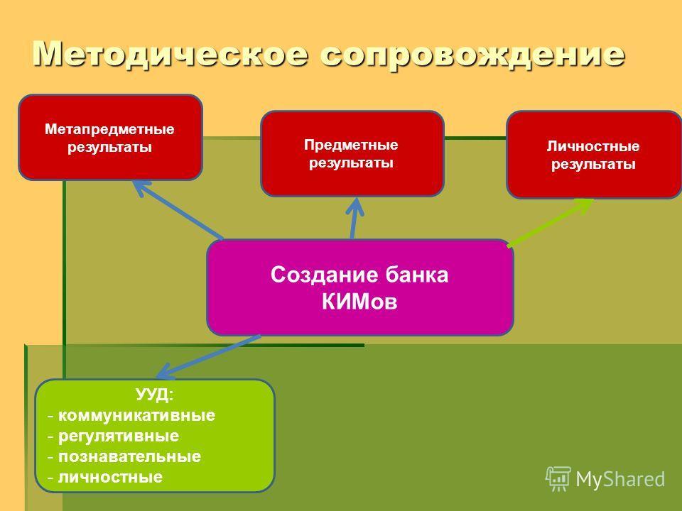 Создание банка КИМов Предметные результаты Метапредметные результаты Личностные результаты УУД: - коммуникативные - регулятивные - познавательные - личностные Методическое сопровождение