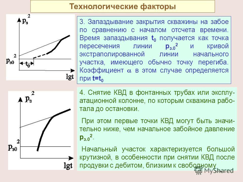 149 3. Запаздывание закрытия скважины на забое по сравнению с началом отсчета времени. Время запаздывания t 0 получается как точка пересечения линии р з.0 2 и кривой экстраполированной линии начального участка, имеющего обычно точку перегиба. Коэффиц