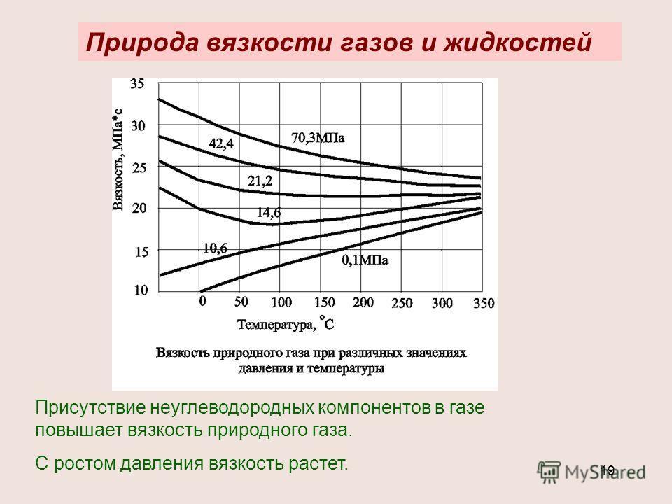 19 Природа вязкости газов и жидкостей Присутствие неуглеводородных компонентов в газе повышает вязкость природного газа. С ростом давления вязкость растет.