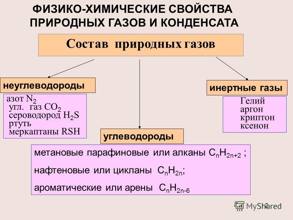 2 ФИЗИКО-ХИМИЧЕСКИЕ СВОЙСТВА ПРИРОДНЫХ ГАЗОВ И КОНДЕНСАТА Состав природных газов углеводороды неуглеводороды инертные газы метановые парафиновые или алканы C n H 2n+2 ; нафтеновые или цикланы C n H 2n ; ароматические или арены C n H 2n-6 азот N 2 угл