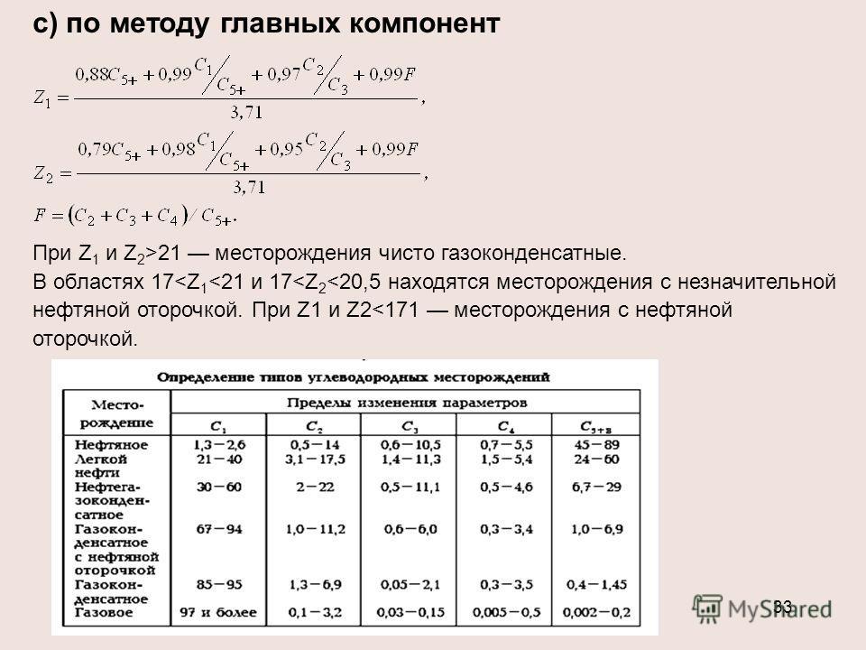 33 c) по методу главных компонент При Z 1 и Z 2 >21 месторождения чисто газоконденсатные. В областях 17