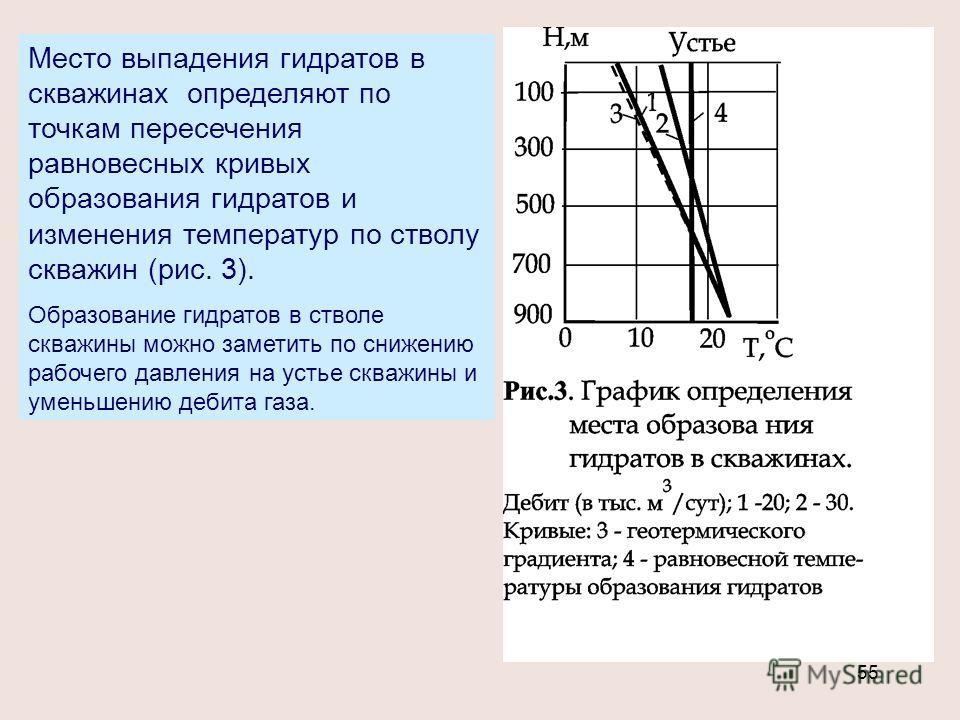 55 Место выпадения гидратов в скважинах определяют по точкам пересечения равновесных кривых образования гидратов и изменения температур по стволу скважин (рис. 3). Образование гидратов в стволе скважины можно заметить по снижению рабочего давления на