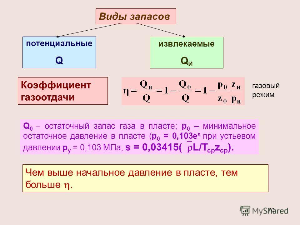 70 Виды запасов потенциальные Q извлекаемые Q И Коэффициент газоотдачи Q 0 остаточный запас газа в пласте; р 0 – минимальное остаточное давление в пласте (р 0 = 0,103е s при устьевом давлении р у = 0,103 МПа, s = 0,03415( L/T cp z cp ). Чем выше нача