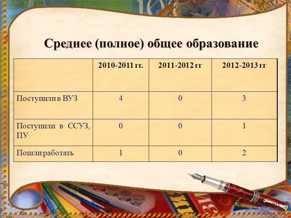 2010-2011 гг.2011-2012 гг2012-2013 гг Поступили в ВУЗ403 Поступили в ССУЗ, ПУ 001 Пошли работать102 Среднее (полное) общее образование