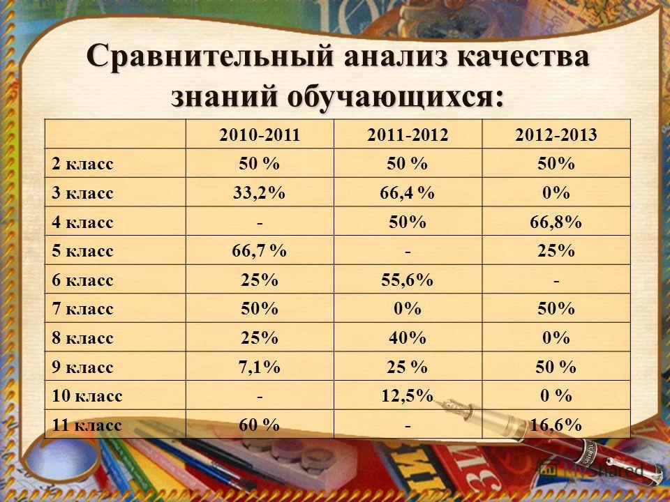 Сравнительный анализ качества знаний обучающихся: 2010-20112011-20122012-2013 2 класс50 % 3 класс33,2%66,4 %0% 4 класс-50%66,8% 5 класс66,7 %-25% 6 класс25%55,6%- 7 класс50%0%50% 8 класс25%40%0% 9 класс7,1%25 %50 % 10 класс-12,5%0 % 11 класс60 %-16,6