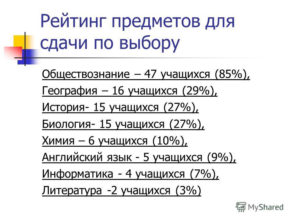 Рейтинг предметов для сдачи по выбору Обществознание – 47 учащихся (85%), География – 16 учащихся (29%), История- 15 учащихся (27%), Биология- 15 учащихся (27%), Химия – 6 учащихся (10%), Английский язык - 5 учащихся (9%), Информатика - 4 учащихся (7