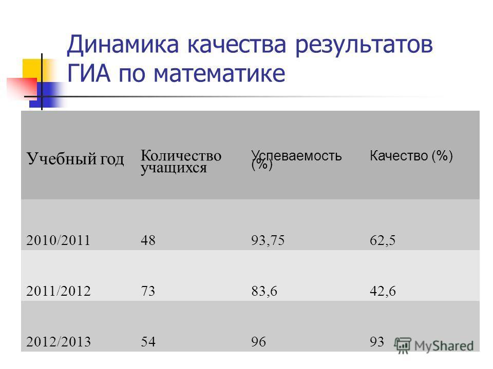 Динамика качества результатов ГИА по математике Учебный год Количество учащихся Успеваемость (%) Качество (%) 2010/20114893,7562,5 2011/20127383,642,6 2012/2013549693
