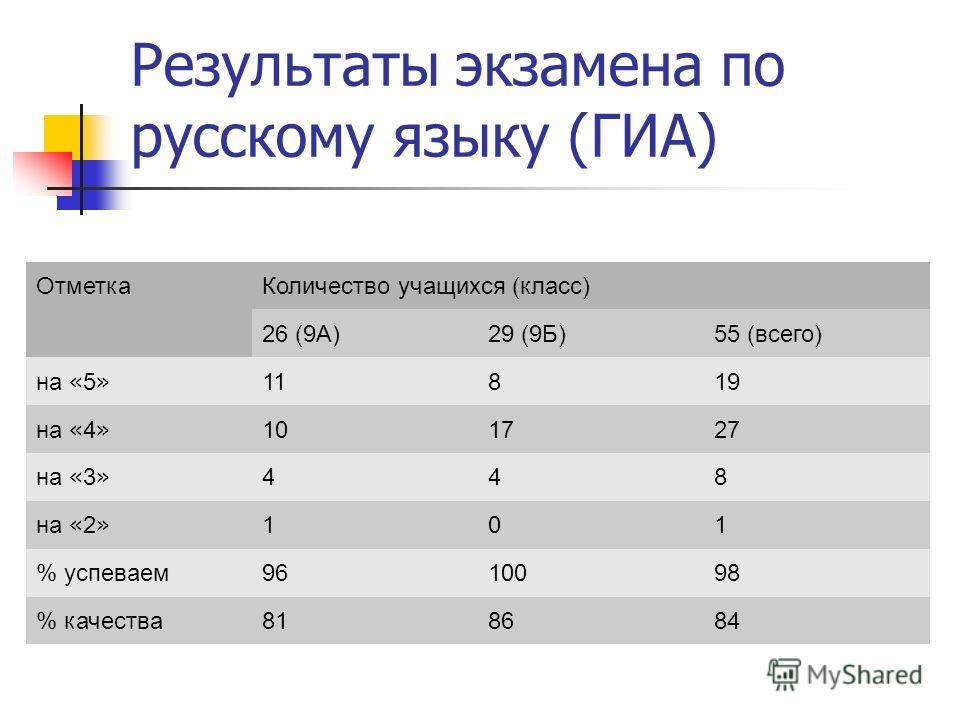 Результаты экзамена по русскому языку (ГИА) ОтметкаКоличество учащихся (класс) 26 (9А)29 (9Б)55 (всего) на « 5 » 11819 на « 4 » 101727 на « 3 » 448 на « 2 » 101 % успеваем9610098 % качества818684