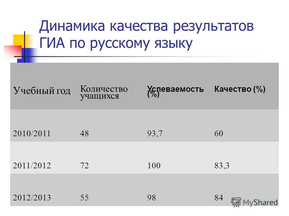 Динамика качества результатов ГИА по русскому языку Учебный год Количество учащихся Успеваемость (%) Качество (%) 2010/20114893,760 2011/20127210083,3 2012/2013559884