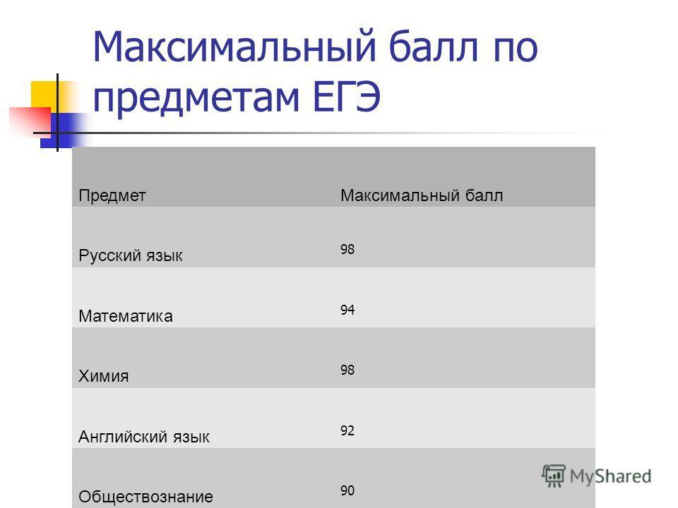 Максимальный балл по предметам ЕГЭ ПредметМаксимальный балл Русский язык 98 Математика 94 Химия 98 Английский язык 92 Обществознание 90