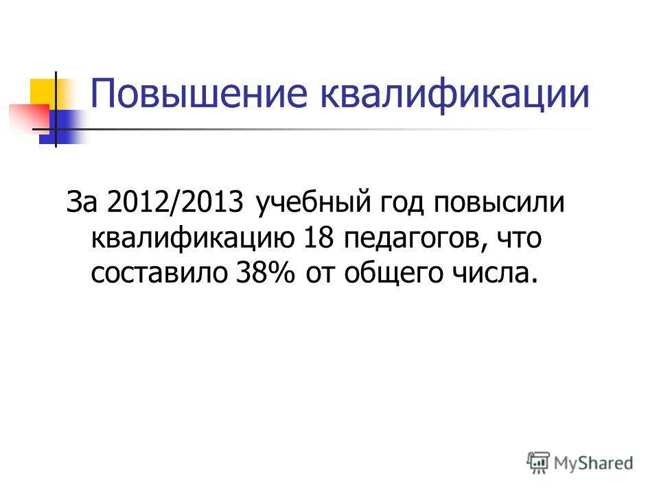 Повышение квалификации За 2012/2013 учебный год повысили квалификацию 18 педагогов, что составило 38% от общего числа.
