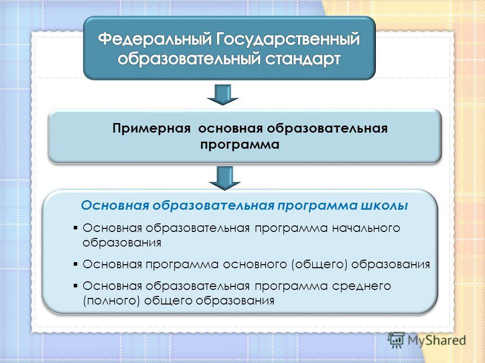 Фгос программу по информатике
