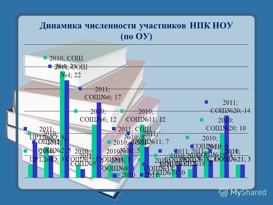 Динамика численности участников НПК НОУ (по ОУ)