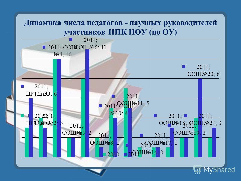 Динамика числа педагогов - научных руководителей участников НПК НОУ (по ОУ)
