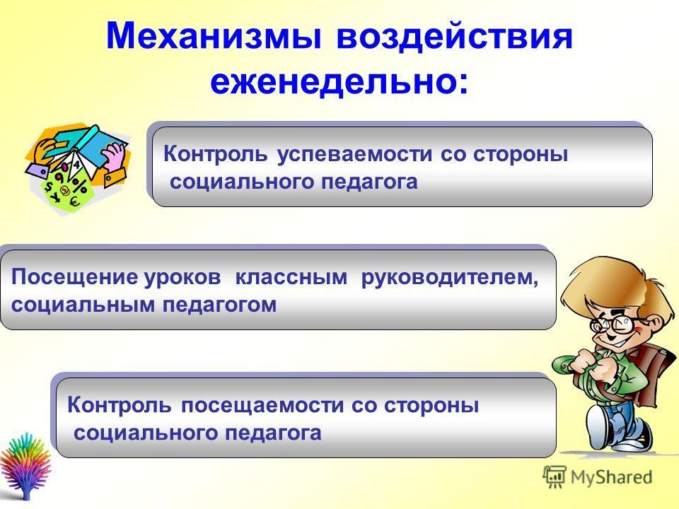 Механизмы воздействия еженедельно: Контроль посещаемости со стороны социального педагога Контроль посещаемости со стороны социального педагога Контроль успеваемости со стороны социального педагога Контроль успеваемости со стороны социального педагога