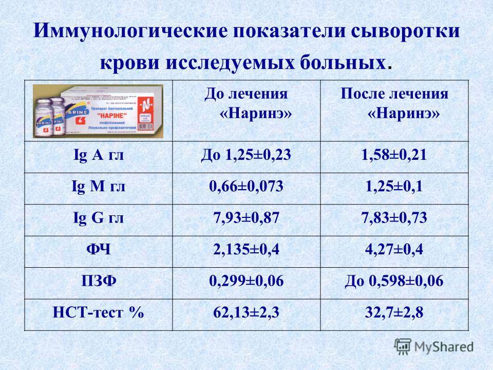 Иммунологические показатели сыворотки крови исследуемых больных. До лечения «Наринэ» После лечения «Наринэ» Ig А глДо 1,25±0,231,58±0,21 Ig М гл0,66±0,0731,25±0,1 Ig G гл7,93±0,877,83±0,73 ФЧ2,135±0,44,27±0,4 ПЗФ0,299±0,06До 0,598±0,06 НСТ-тест %62,1