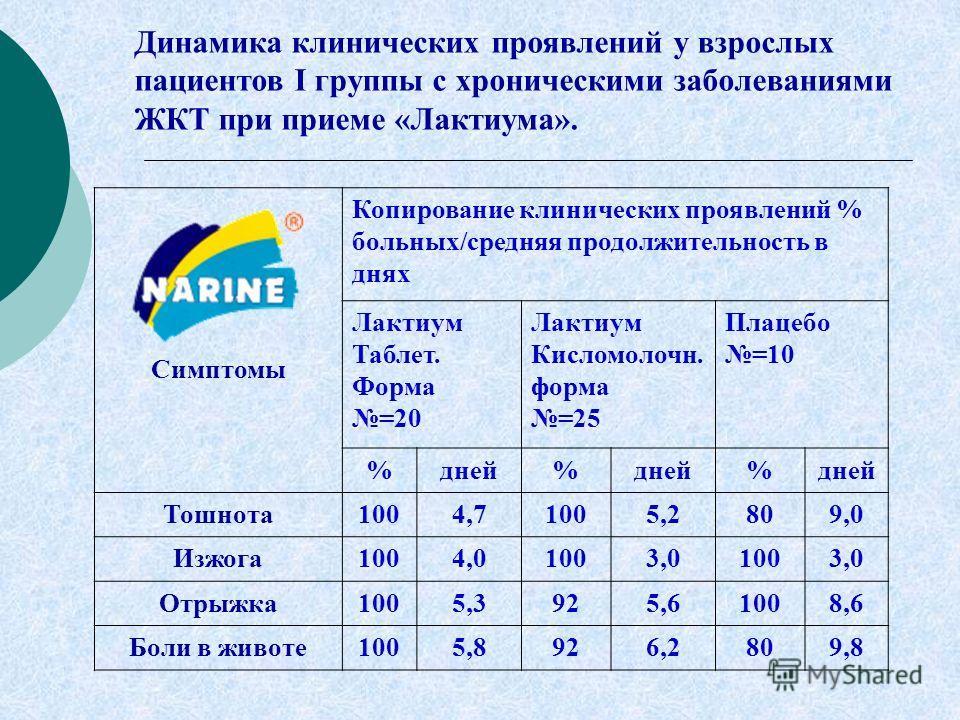 Симптомы Копирование клинических проявлений % больных/средняя продолжительность в днях Лактиум Таблет. Форма =20 Лактиум Кисломолочн. форма =25 Плацебо =10 %дней% % Тошнота1004,71005,2809,0 Изжога1004,01003,01003,0 Отрыжка1005,3925,61008,6 Боли в жив