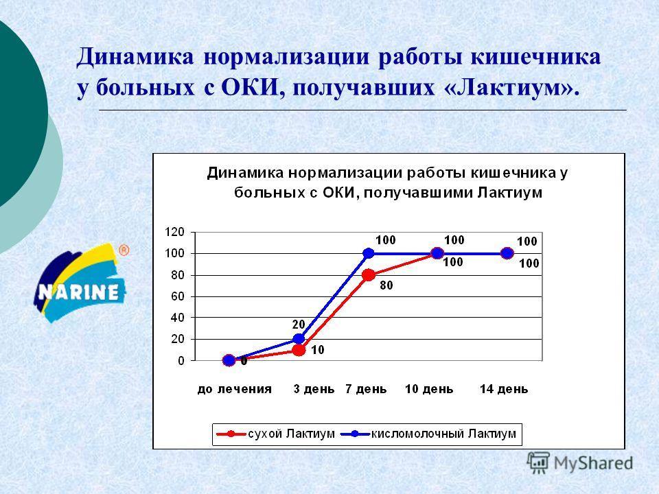 Динамика нормализации работы кишечника у больных с ОКИ, получавших «Лактиум».