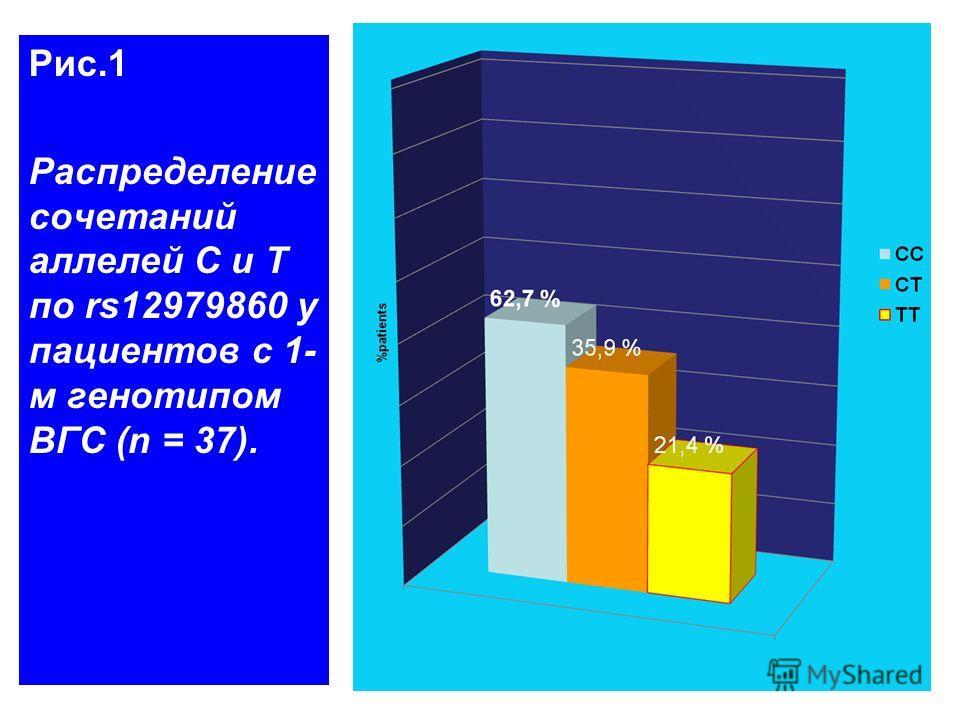 Рис.1 Распределение сочетаний аллелей С и Т по rs12979860 у пациентов с 1- м генотипом ВГС (n = 37).