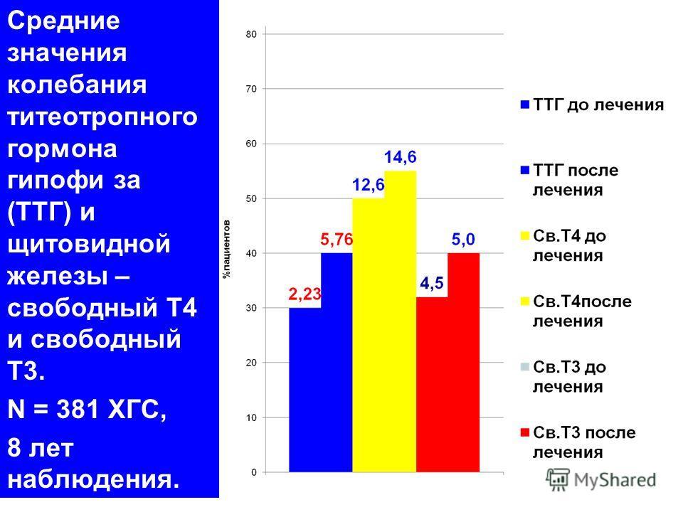 Средние значения колебания титеотропного гормона гипофи за (ТТГ) и щитовидной железы – свободный Т4 и свободный Т3. N = 381 ХГС, 8 лет наблюдения.