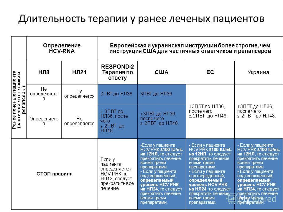 Длительность терапии у ранее леченых пациентов Определение HCV-RNA Европейская и украинская инструкции более строгие, чем инструкция США для частичных ответчиков и релапсеров Ранее леченые пациента ( частичные ответчики и релапсеры ) НЛ8НЛ24 RESPOND-