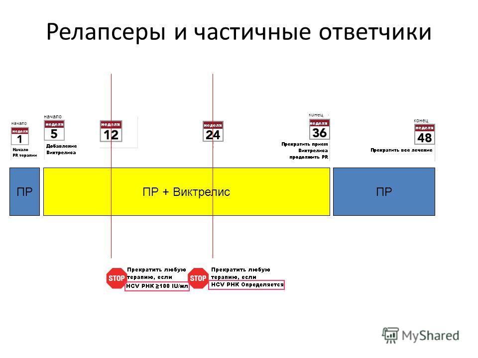 Релапсеры и частичные ответчики ПРПР + ВиктрелисПР