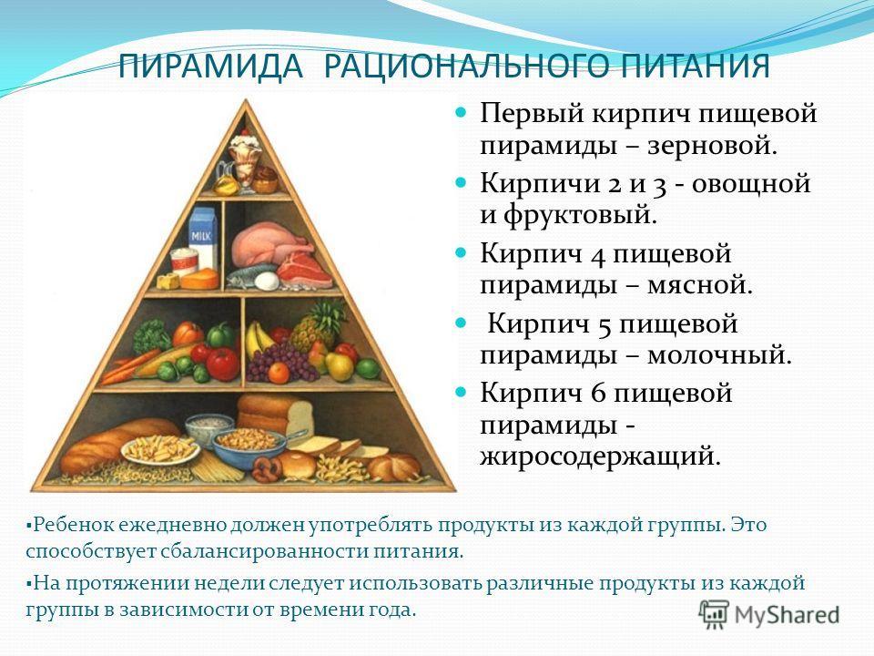 ПИРАМИДА РАЦИОНАЛЬНОГО ПИТАНИЯ Первый кирпич пищевой пирамиды – зерновой. Кирпичи 2 и 3 - овощной и фруктовый. Кирпич 4 пищевой пирамиды – мясной. Кирпич 5 пищевой пирамиды – молочный. Кирпич 6 пищевой пирамиды - жиросодержащий. Ребенок ежедневно дол