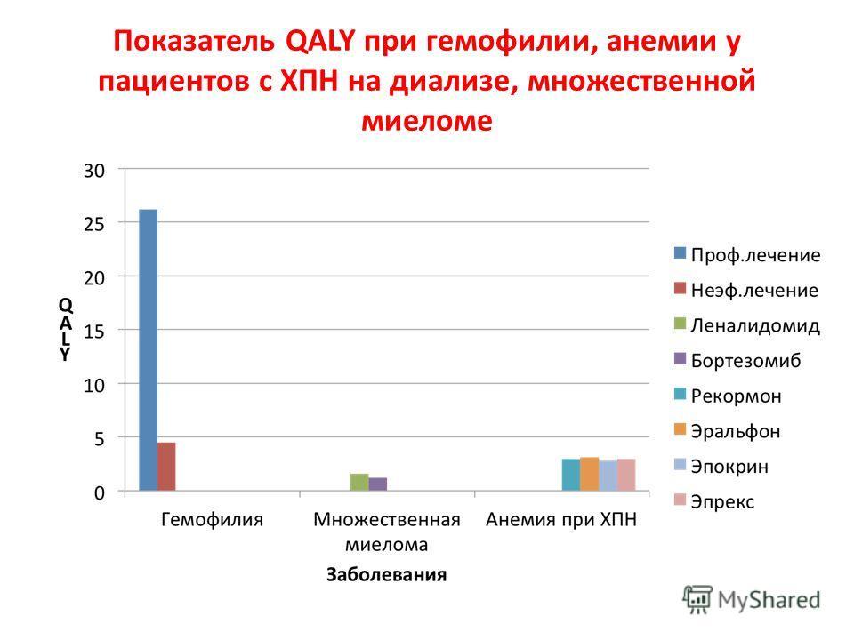 Показатель QALY при гемофилии, анемии у пациентов с ХПН на диализе, множественной миеломе