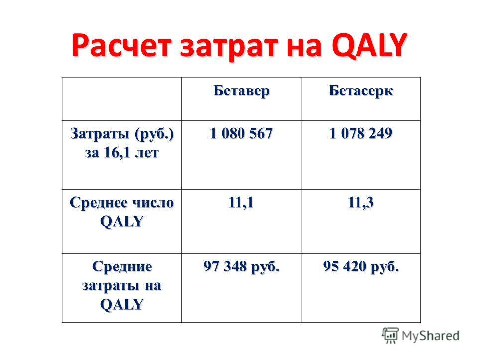 Расчет затрат на QALY БетаверБетасерк Затраты (руб.) за 16,1 лет 1 080 567 1 078 249 Среднее число QALY 11,1 11,3 Средние затраты на QALY 97 348 руб. 95 420 руб.