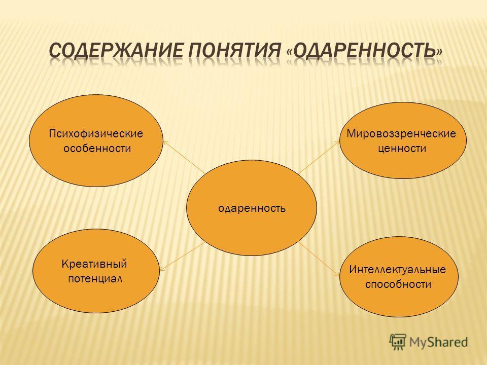 Психофизические особенности одаренность Мировоззренческие ценности Креативный потенциал Интеллектуальные способности