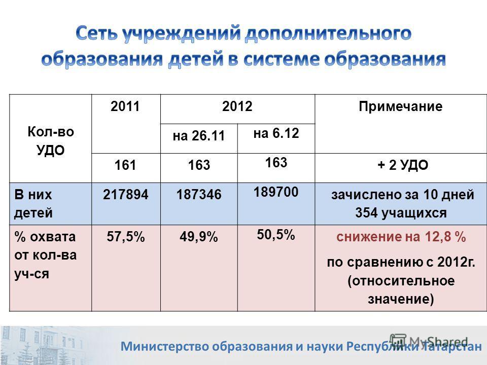 Кол-во УДО 20112012 Примечание на 26.11 на 6.12 161163 + 2 УДО В них детей 217894187346 189700 зачислено за 10 дней 354 учащихся % охвата от кол-ва уч-ся 57,5%49,9% 50,5% снижение на 12,8 % по сравнению с 2012г. (относительное значение) 4