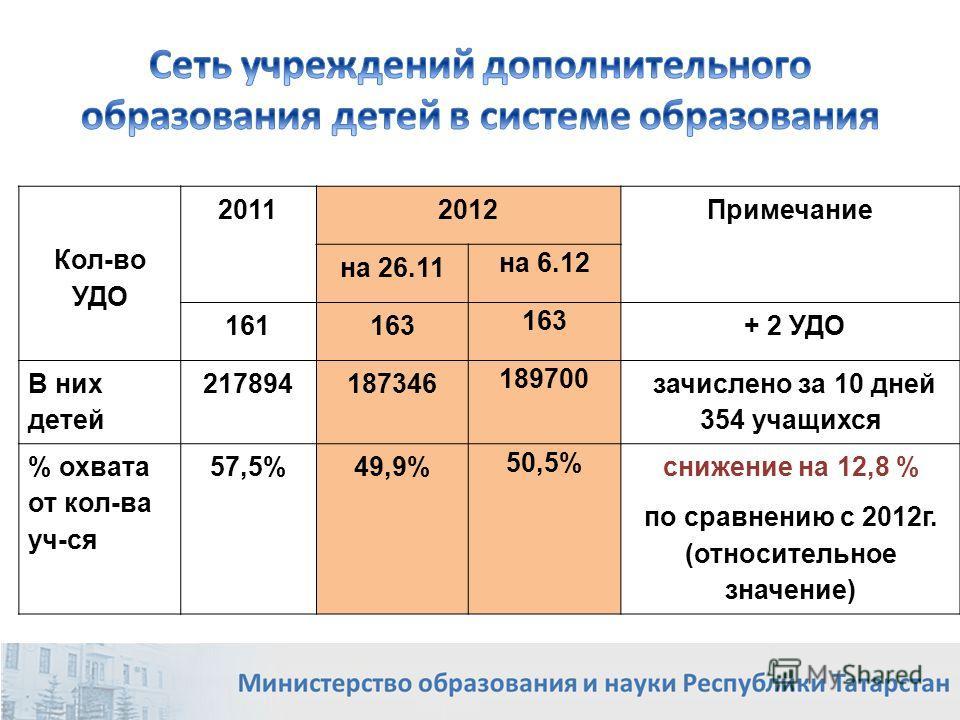 Кол-во УДО 20112012 Примечание на 26.11 на 6.12 161163 + 2 УДО В них детей 217894187346 189700 зачислено за 10 дней 354 учащихся % охвата от кол-ва уч-ся 57,5%49,9% 50,5% снижение на 12,8 % по сравнению с 2012г. (относительное значение) 8