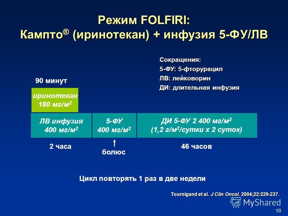 10 Режим FOLFIRI: Кампто ® (иринотекан) + инфузия 5-ФУ/ЛВ ДИ 5-ФУ 2 400 мг/м 2 (1,2 г/м 2 /сутки x 2 суток) ЛВ инфузия 400 мг/м 2 5-ФУ 400 мг/м 2 болюс 90 минут иринотекан 180 мг/м 2 2 часа46 часов Цикл повторять 1 раз в две недели Tournigand et al.