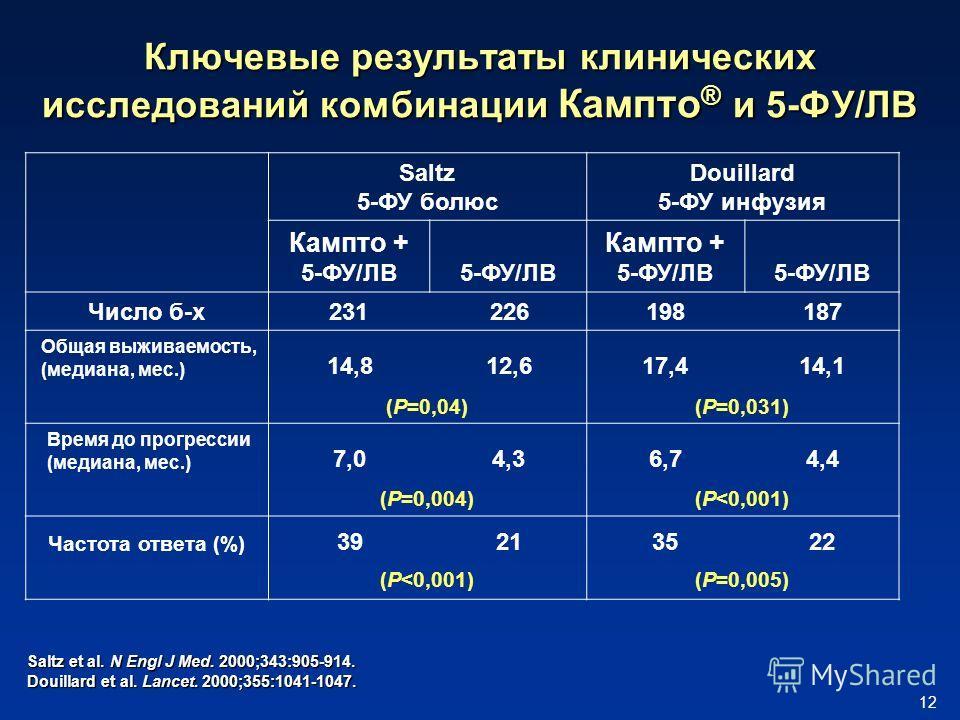 12 Saltz 5-ФУ болюс Douillard 5-ФУ инфузия Кампто + 5-ФУ/ЛВ Кампто + 5-ФУ/ЛВ Число б-х231226198187 Общая выживаемость, (медиана, мес.) 14,812,617,414,1 (P=0,04)(P=0,031) Время до прогрессии (медиана, мес.) 7,07,04,34,36,76,74,44,4 (P=0,004)(P