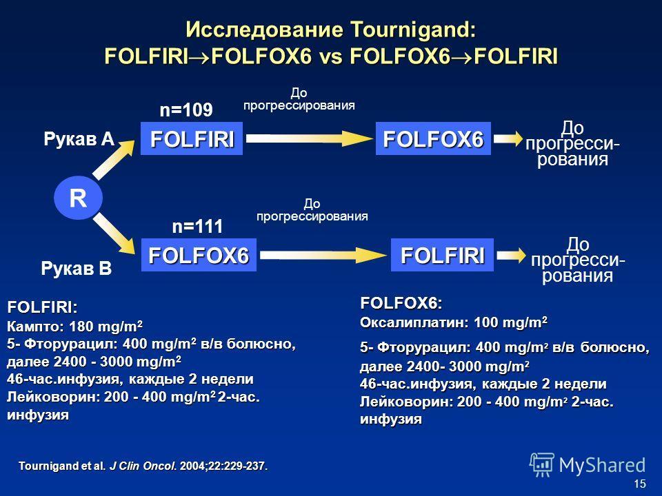 15 FOLFIRIFOLFOX6 R FOLFOX6FOLFIRI До прогрессирования До прогресси- рования Рукав A Рукав B Исследование Tournigand: FOLFIRI FOLFOX6 vs FOLFOX6 FOLFIRI n=109 n=111 FOLFIRI: Кампто: 180 mg/m 2 5- Фторурацил: 400 mg/m 2 в/в болюсно, далее 2400 - 3000