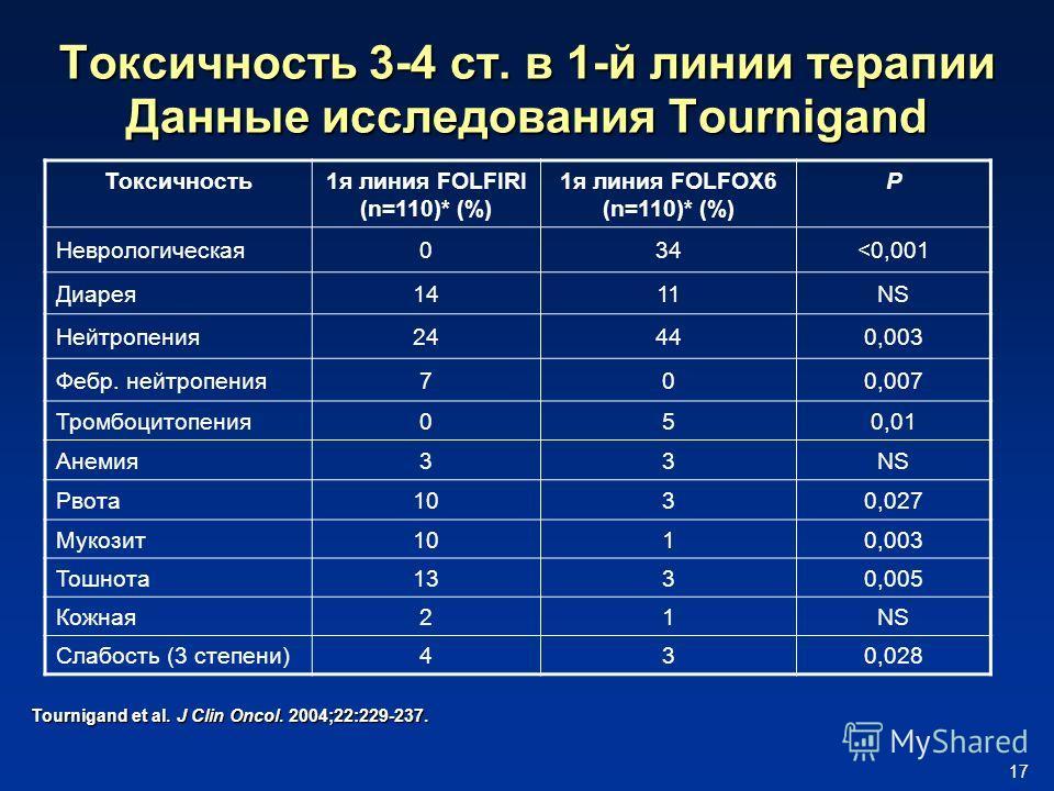 17 Токсичность 3-4 ст. в 1-й линии терапии Данные исследования Tournigand Токсичность1я линия FOLFIRI (n=110)* (%) 1я линия FOLFOX6 (n=110)* (%) P Неврологическая034