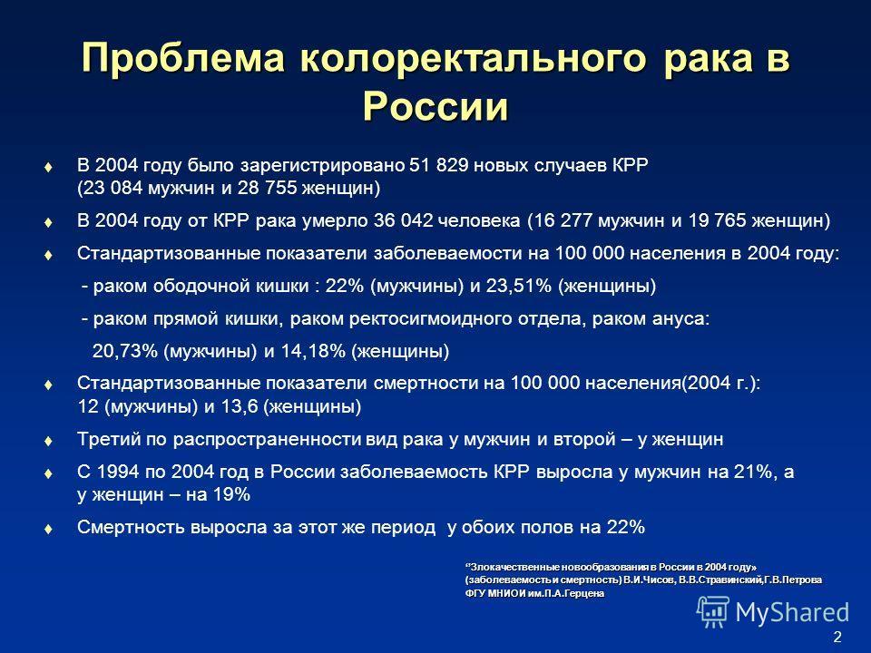 2 Проблема колоректального рака в России В 2004 году было зарегистрировано 51 829 новых случаев КРР (23 084 мужчин и 28 755 женщин) В 2004 году от КРР рака умерло 36 042 человека (16 277 мужчин и 19 765 женщин) Стандартизованные показатели заболеваем