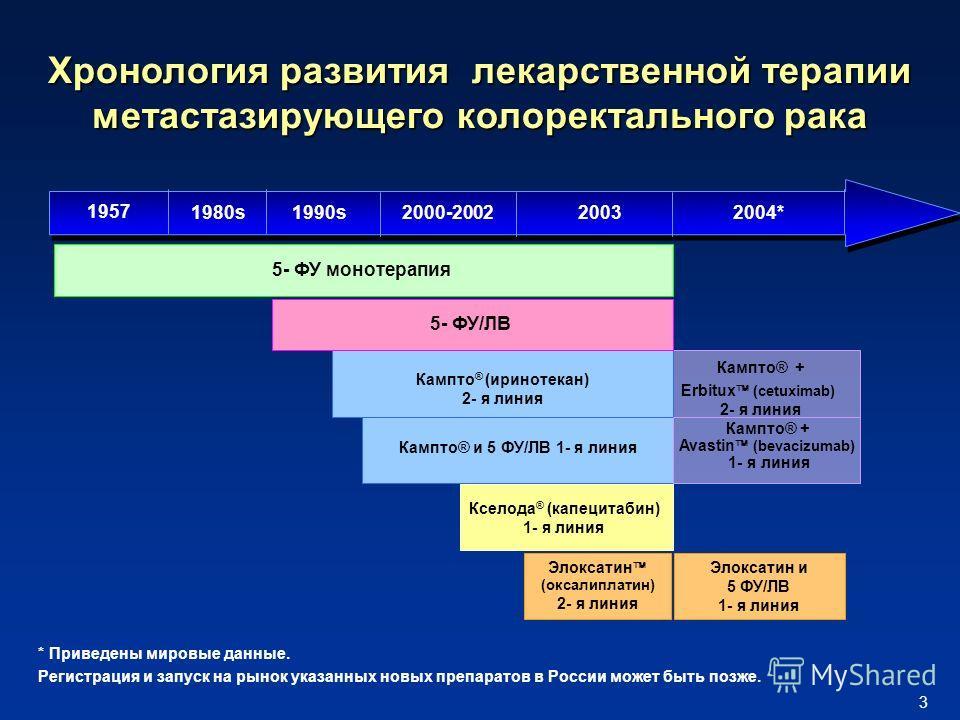 3 Кампто® + Erbitux (cetuximab) 2- я линия Хронология развития лекарственной терапии метастазирующего колоректального рака Кампто ® (иринотекан) 2- я линия 5- ФУ монотерапия Кампто® и 5 ФУ/ЛВ 1- я линия 1957 1990s2000-2002 2004* 2003 Кампто® + Avasti