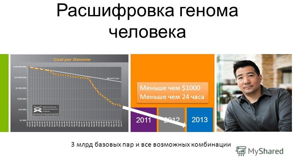 Less than $1000 Less than 24 hours 2012 2011 Расшифровка генома человека 2013 3 млрд базовых пар и все возможных комбинации Меньше чем $1000 Меньше чем 24 часа Меньше чем $1000 Меньше чем 24 часа